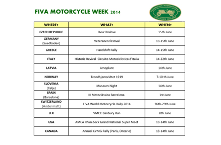 FIVA Motorcycle Week